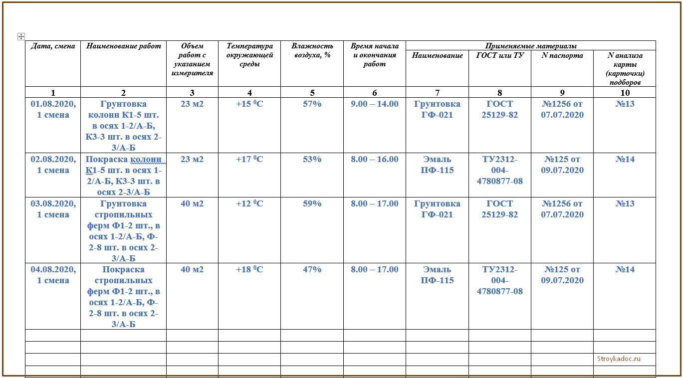 таблица начало